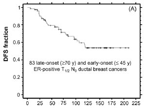 DFS fraction - 83 late-onset greater than or equal to 70 years less than or equal 45 years ER postiive ductal breast cancers